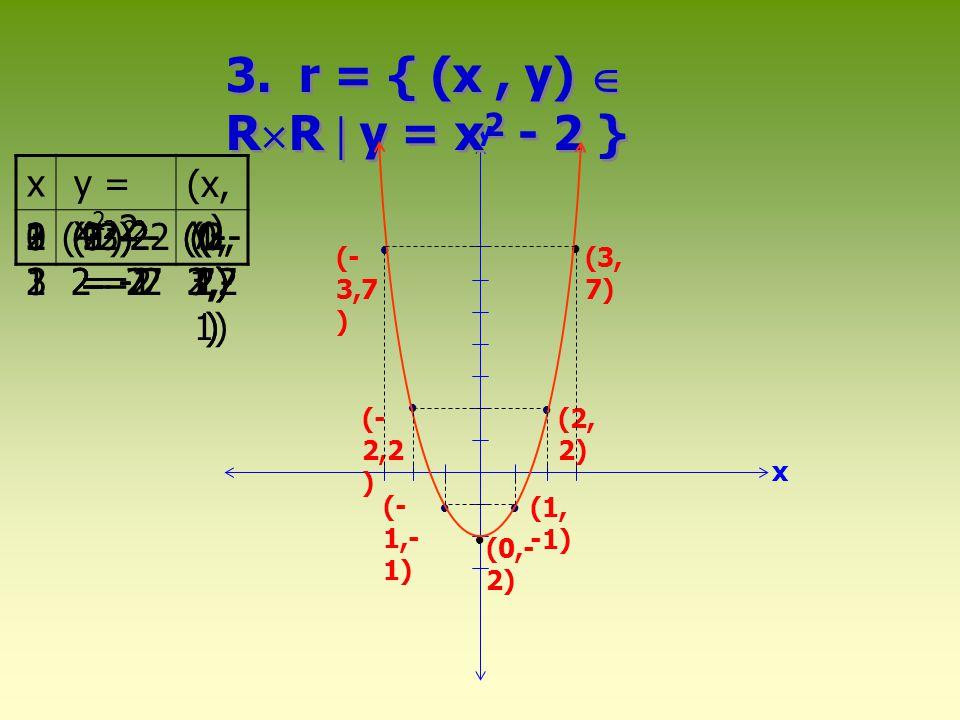 3. r = { (x , y)  RR  y = x2 - 2 } x y = x2-2 (x,y) -1 -2 -3 2 3 1