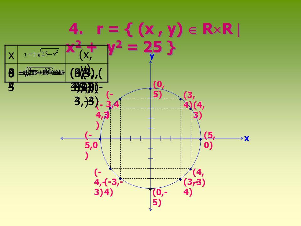 4. r = { (x , y)  RR  x2 + y2 = 25 } x (x,y) -3 -5 -4 3 5 4