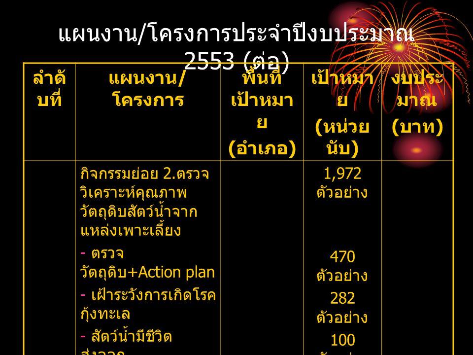 แผนงาน/โครงการประจำปีงบประมาณ 2553 (ต่อ)