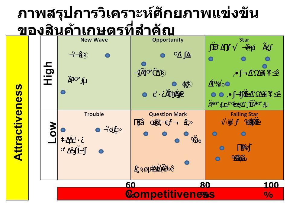 ภาพสรุปการวิเคราะห์ศักยภาพแข่งขันของสินค้าเกษตรที่สำคัญ