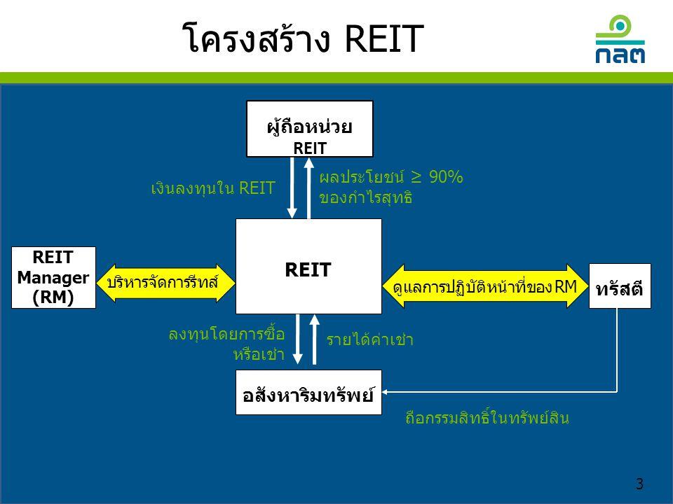 โครงสร้าง REIT ผู้ถือหน่วย REIT REIT ทรัสตี อสังหาริมทรัพย์