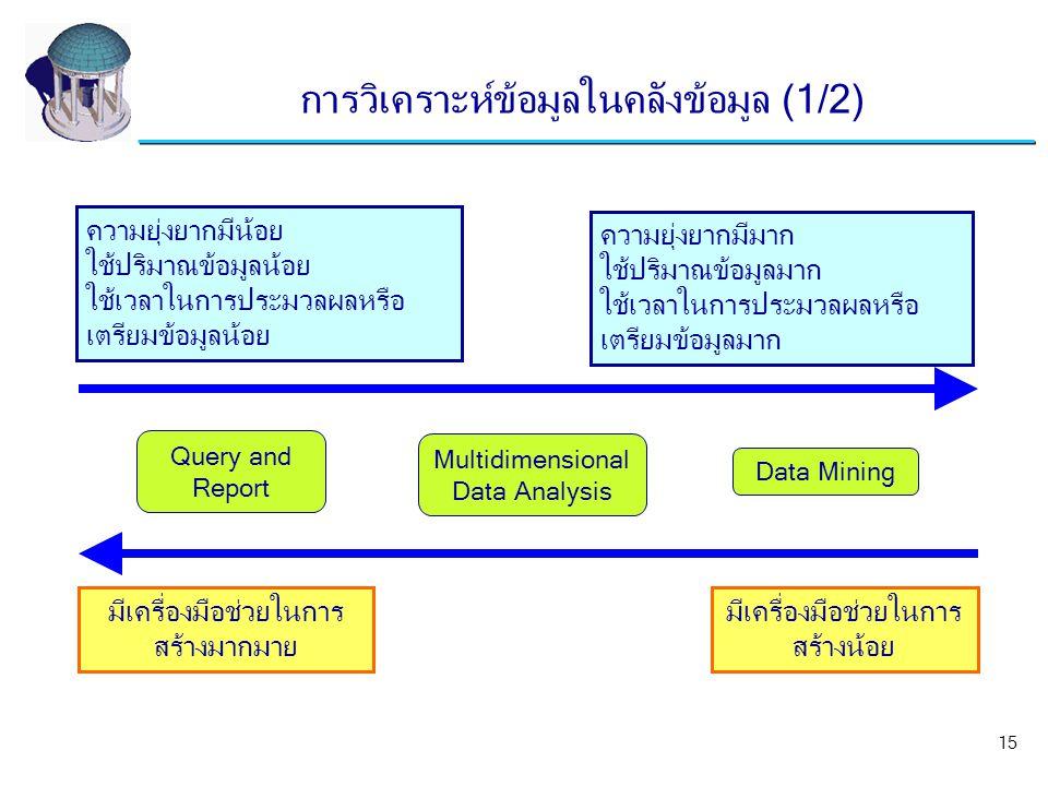 การวิเคราะห์ข้อมูลในคลังข้อมูล (1/2)