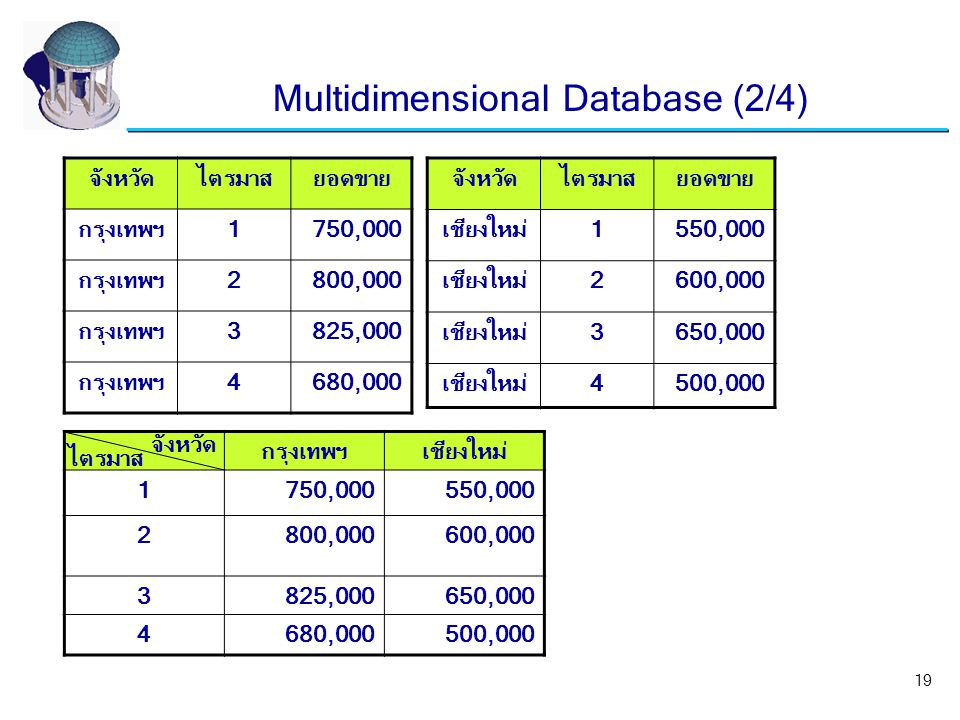 Multidimensional Database (2/4)
