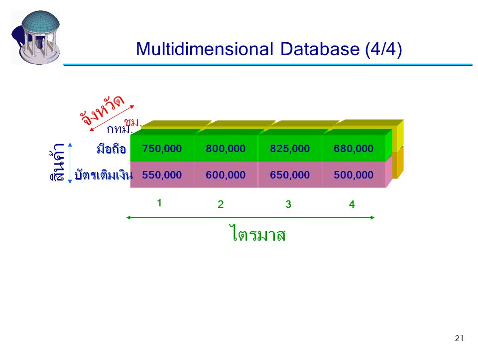 Multidimensional Database (4/4)