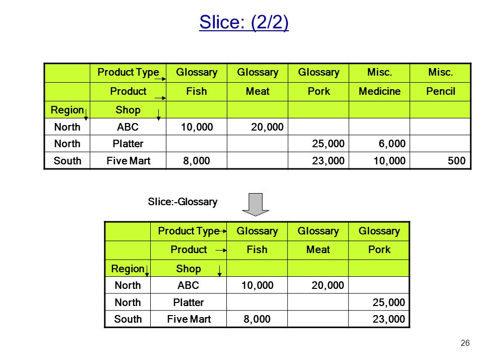 Slice: (2/2) Product Type Glossary Misc. Product Fish Meat Pork