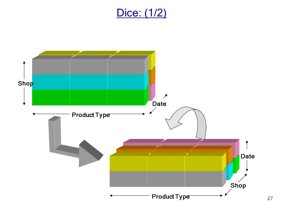 Dice: (1/2) Shop Product Type Date Product Type Shop Date