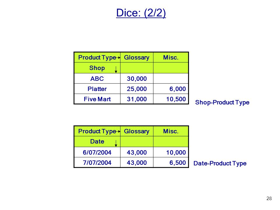 Dice: (2/2) Product Type Glossary Misc. Shop ABC 30,000 Platter 25,000