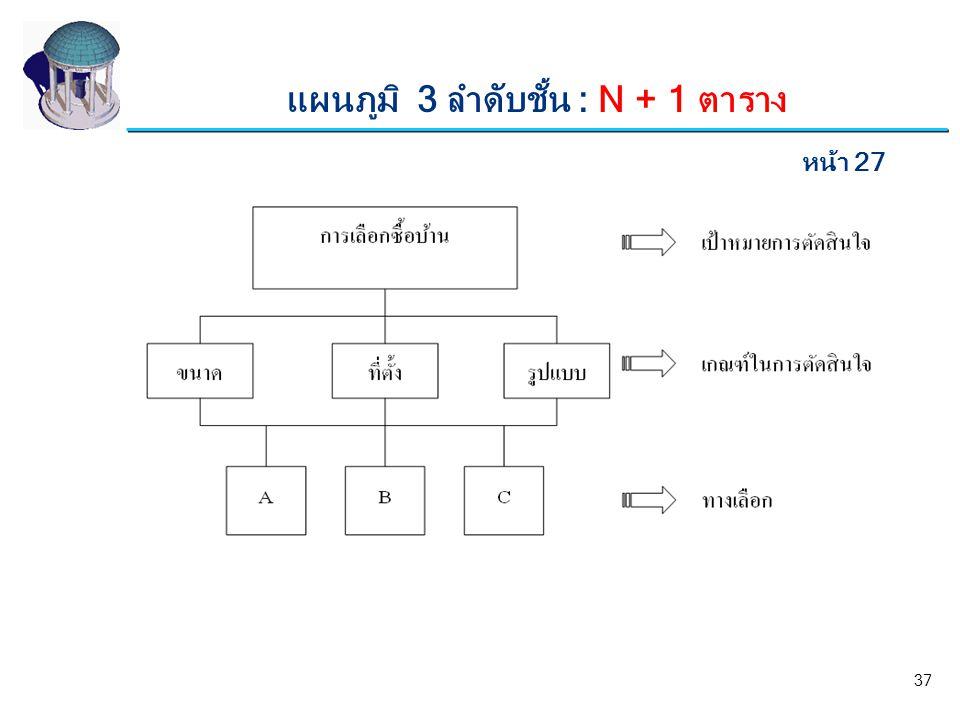 แผนภูมิ 3 ลำดับชั้น : N + 1 ตาราง