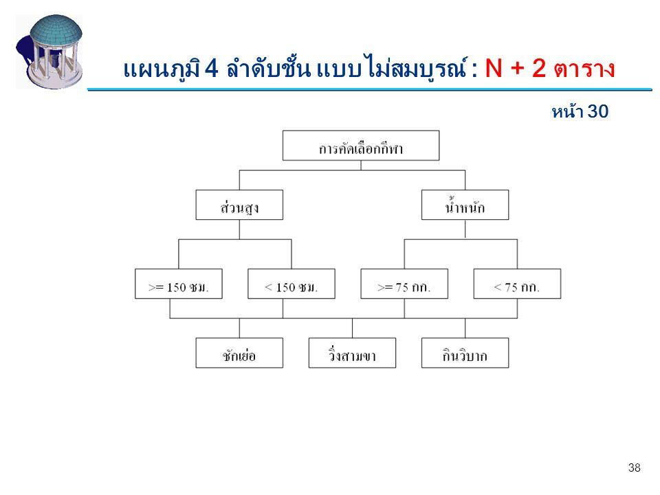 แผนภูมิ 4 ลำดับชั้น แบบไม่สมบูรณ์ : N + 2 ตาราง