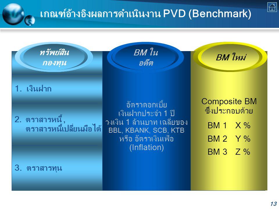 เกณฑ์อ้างอิงผลการดำเนินงาน PVD (Benchmark)