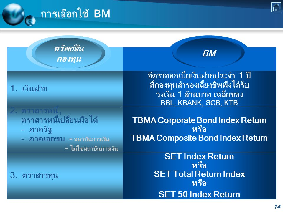 TBMA Corporate Bond Index Return หรือ TBMA Composite Bond Index Return