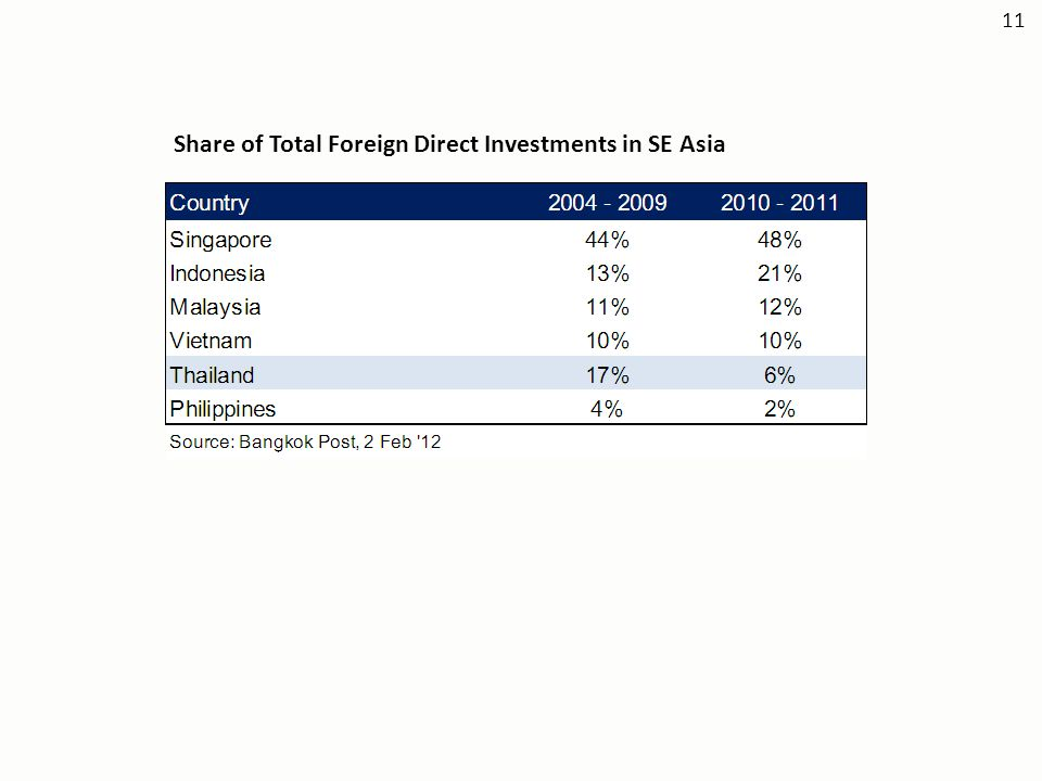 Share of Total Foreign Direct Investments in SE Asia