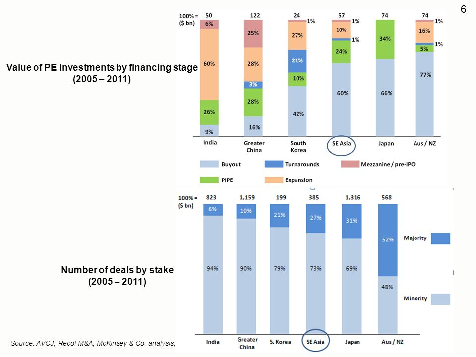 Value of PE Investments by financing stage Number of deals by stake