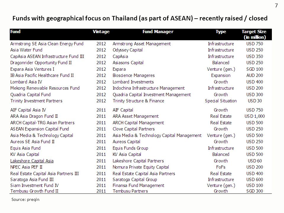 7 Funds with geographical focus on Thailand (as part of ASEAN) – recently raised / closed.