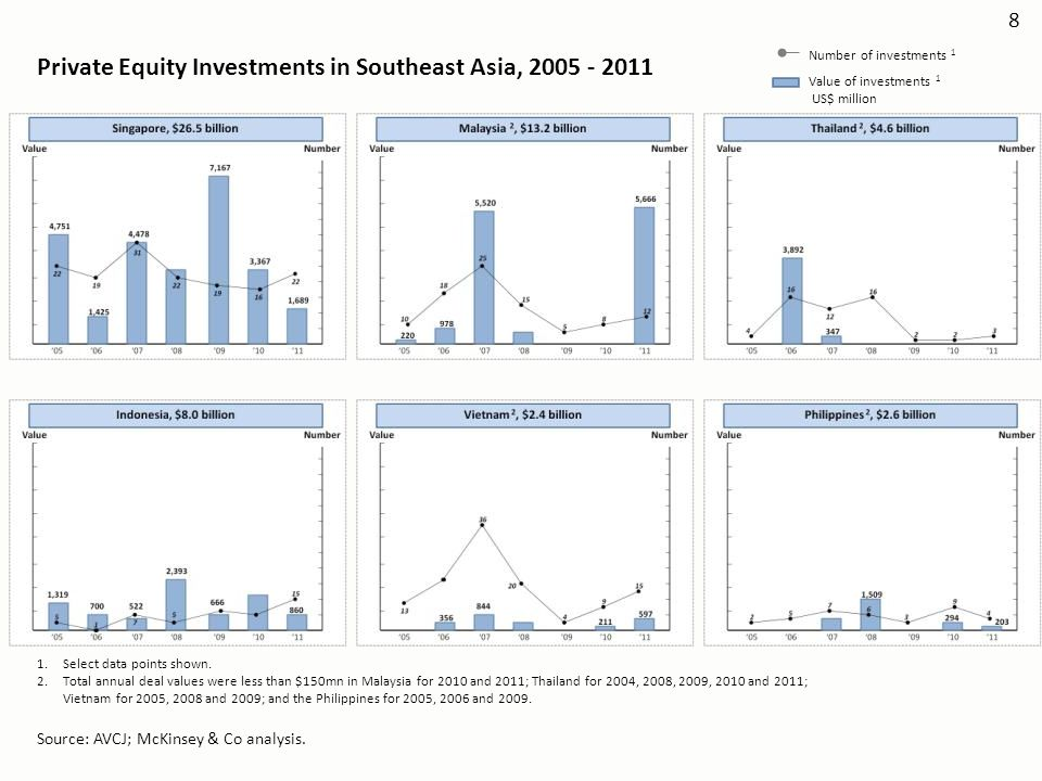 Private Equity Investments in Southeast Asia, 2005 - 2011