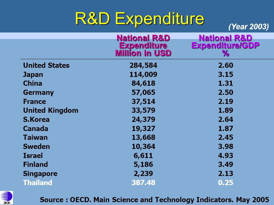 R&D Expenditure National R&D Expenditure Million in USD National R&D