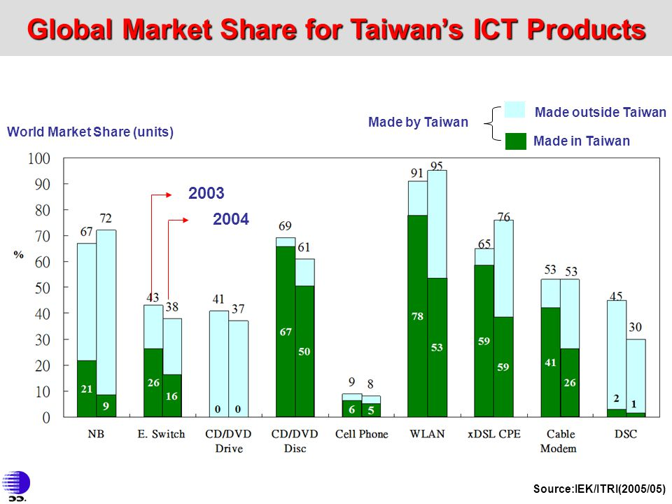 Global Market Share for Taiwan's ICT Products