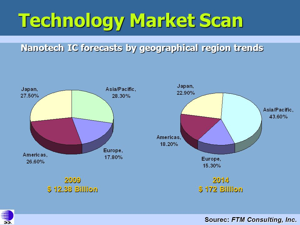 Technology Market Scan