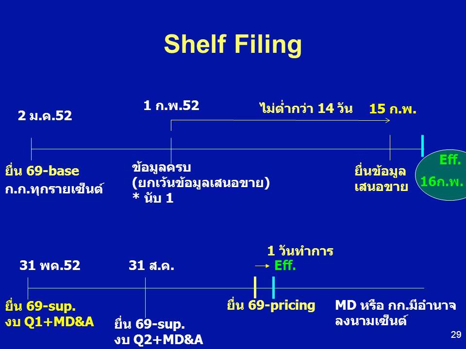 Shelf Filing 1 ก.พ.52 ไม่ต่ำกว่า 14 วัน 15 ก.พ. 2 ม.ค.52 Eff.