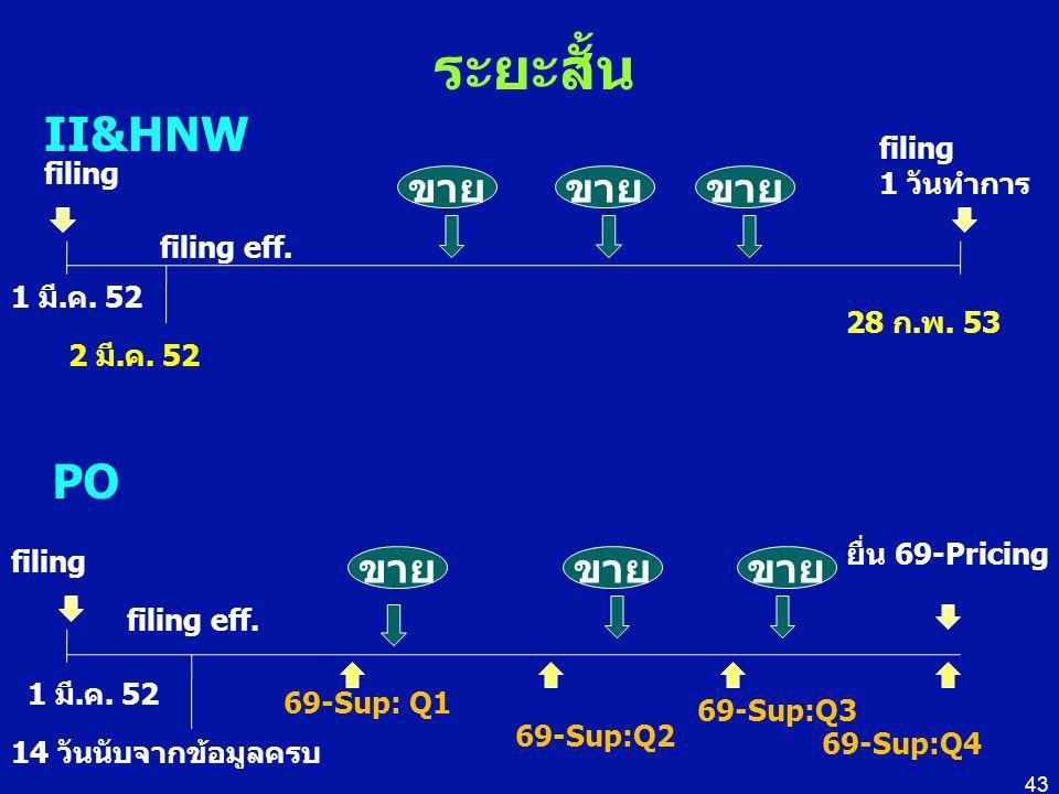 ระยะสั้น II&HNW PO ขาย ขาย ขาย ขาย ขาย ขาย filing 1 วันทำการ filing