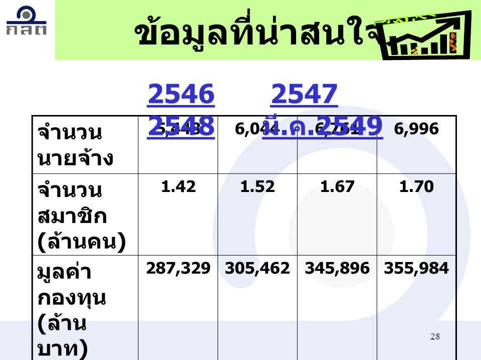 ข้อมูลที่น่าสนใจ 2546 2547 2548 มี.ค.2549 จำนวนนายจ้าง