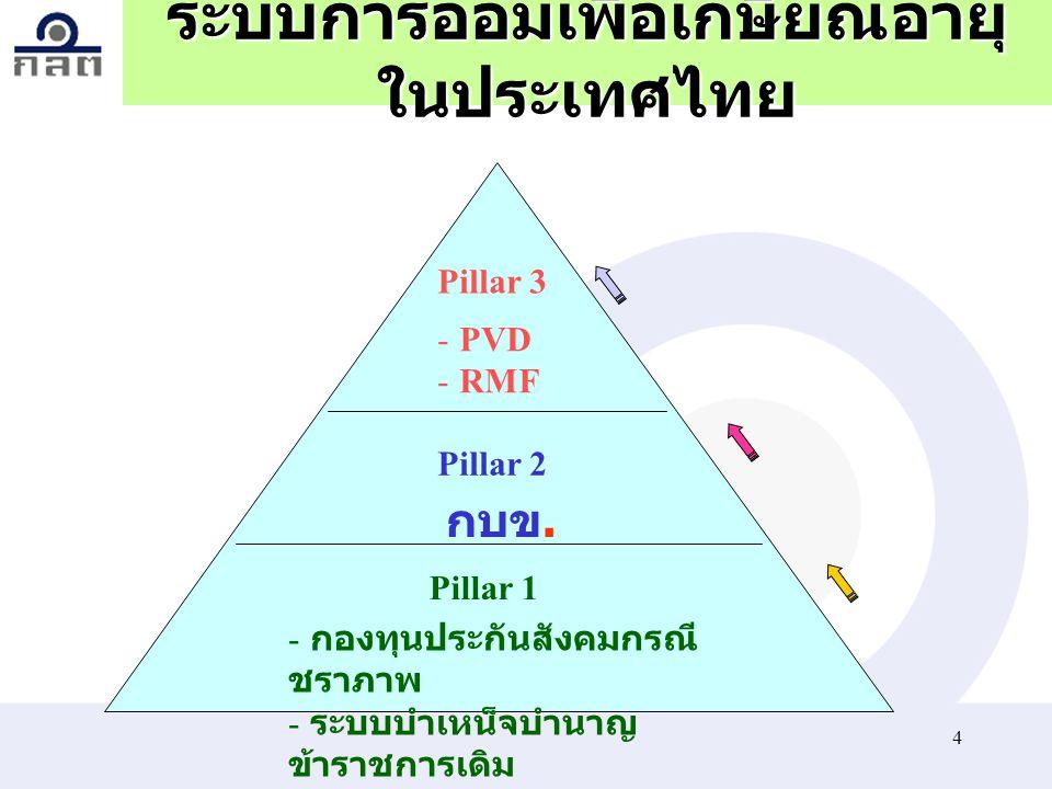 ระบบการออมเพื่อเกษียณอายุในประเทศไทย