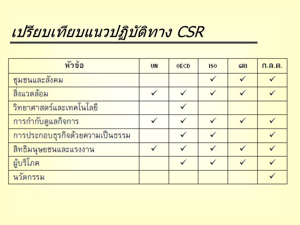 เปรียบเทียบแนวปฏิบัติทาง CSR