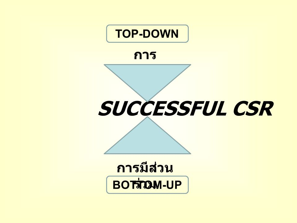TOP-DOWN การสนับสนุน SUCCESSFUL CSR การมีส่วนร่วม BOTTOM-UP