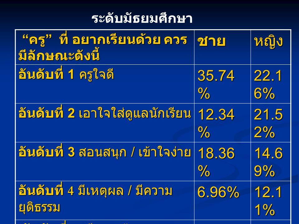 อันดับที่ 6 สามารถปรึกษาปัญหาได้ 1.27% 13.66%