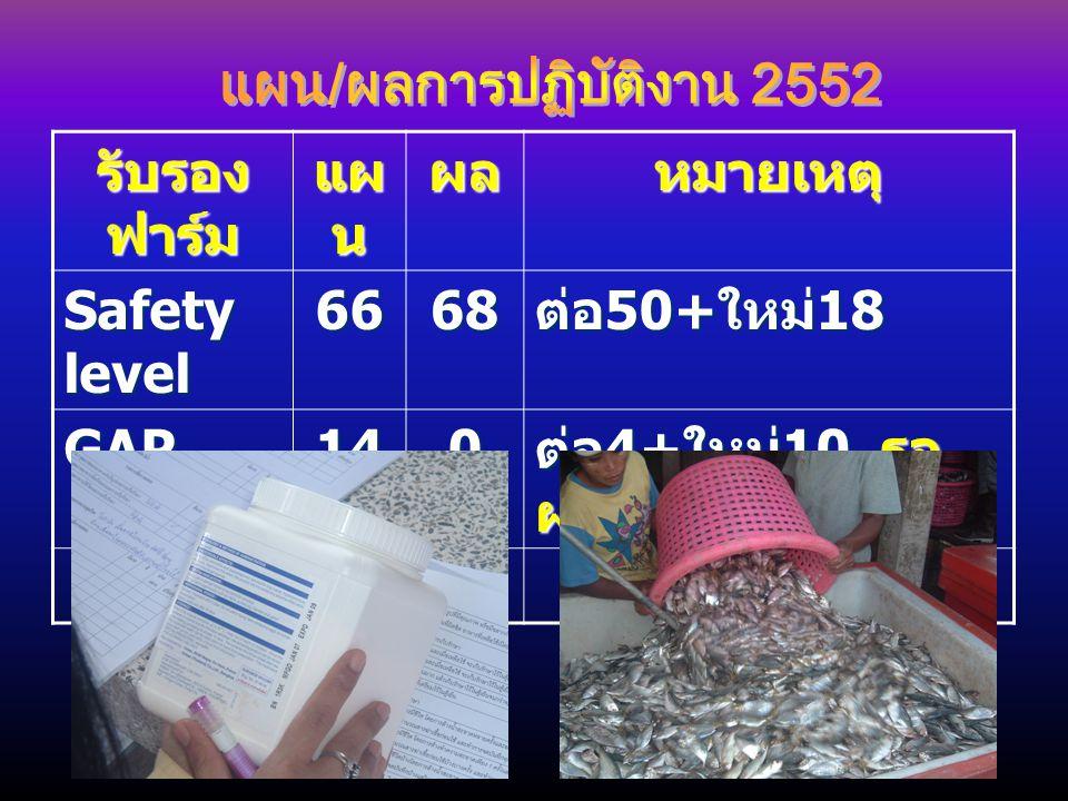 แผน/ผลการปฏิบัติงาน 2552 รับรองฟาร์ม. แผน. ผล. หมายเหตุ Safety level. 66. 68. ต่อ50+ใหม่18. GAP.