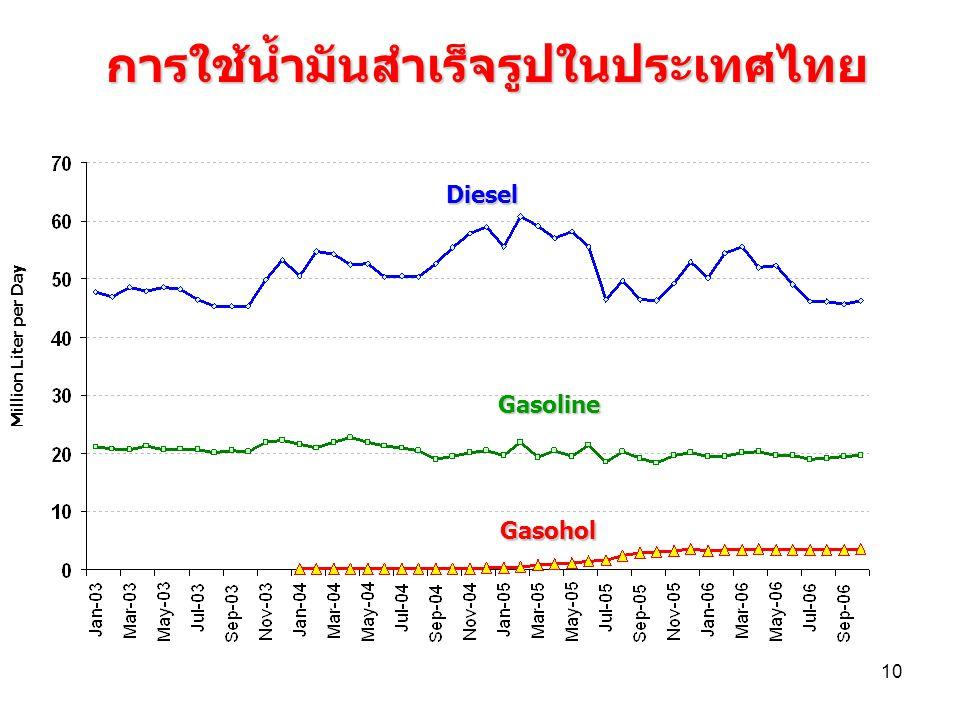 การใช้น้ำมันสำเร็จรูปในประเทศไทย