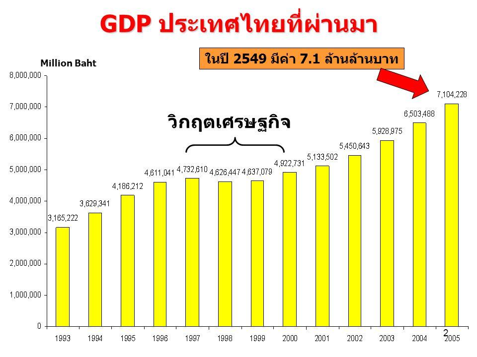 GDP ประเทศไทยที่ผ่านมา