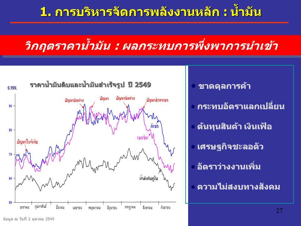 ราคาน้ำมันดิบและน้ำมันสำเร็จรูป ปี 2549