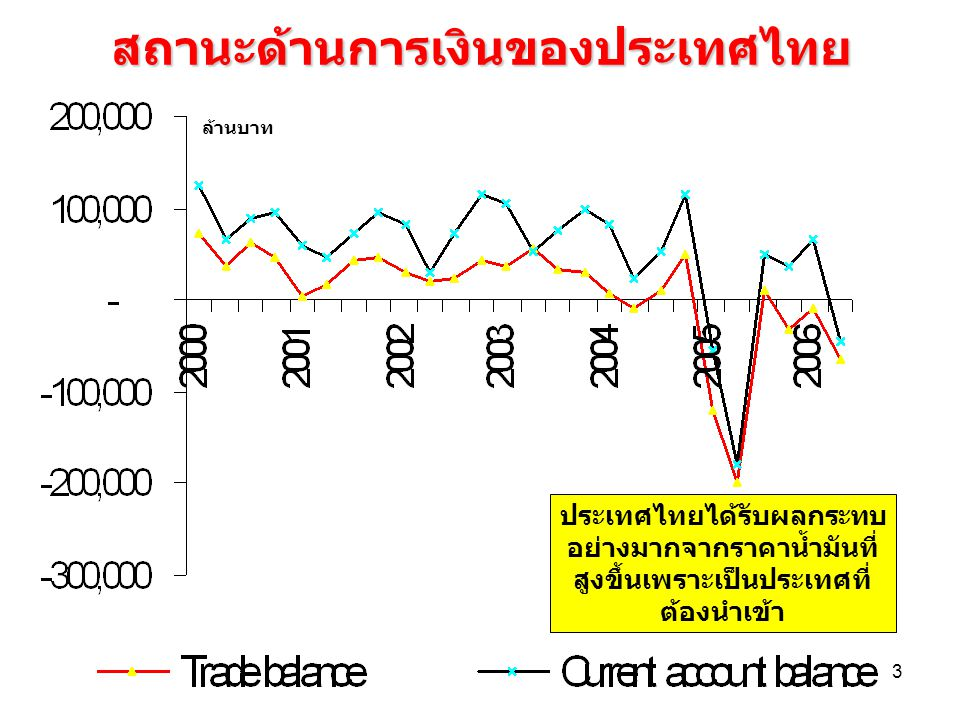 สถานะด้านการเงินของประเทศไทย