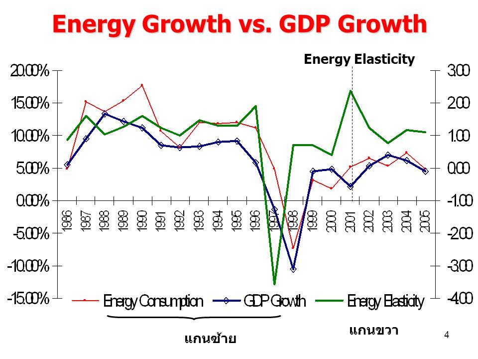Energy Growth vs. GDP Growth