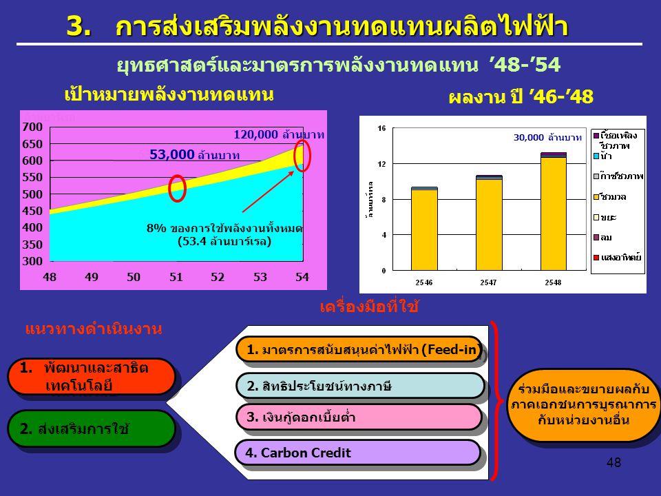 3. การส่งเสริมพลังงานทดแทนผลิตไฟฟ้า