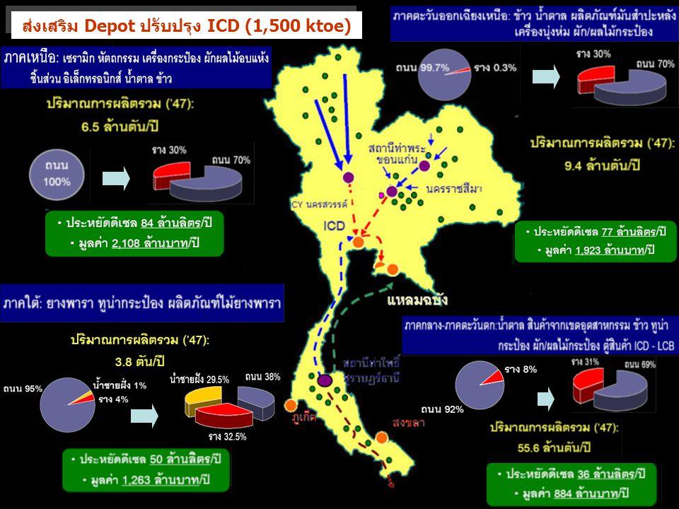 ส่งเสริม Depot ปรับปรุง ICD (1,500 ktoe)