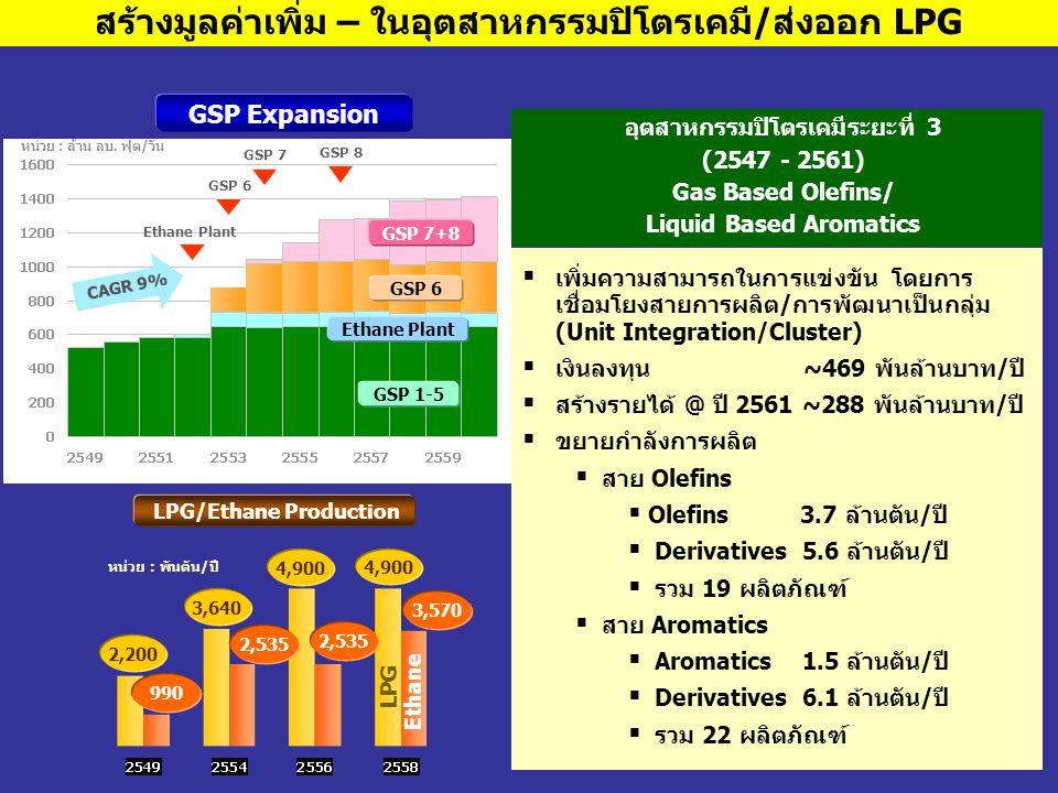 สร้างมูลค่าเพิ่ม – ในอุตสาหกรรมปิโตรเคมี/ส่งออก LPG