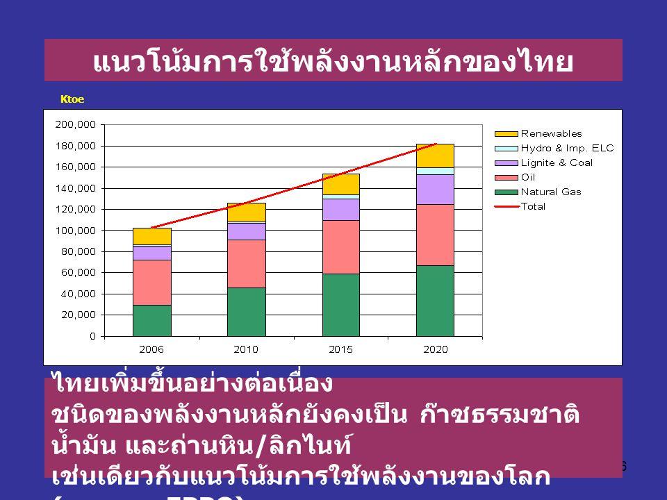 แนวโน้มการใช้พลังงานหลักของไทย
