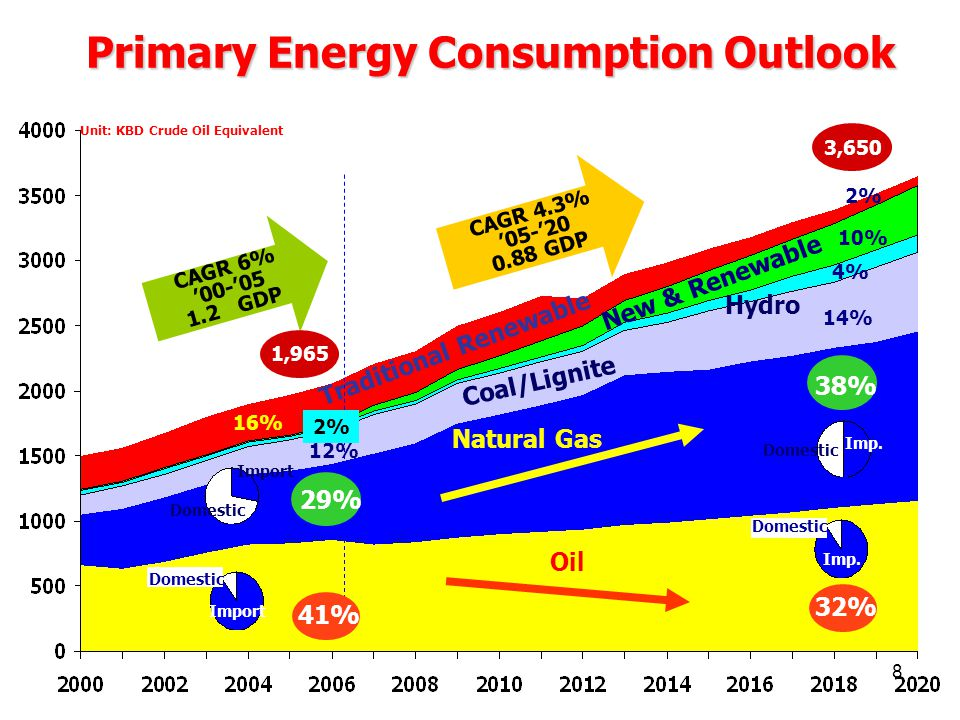 Primary Energy Consumption Outlook