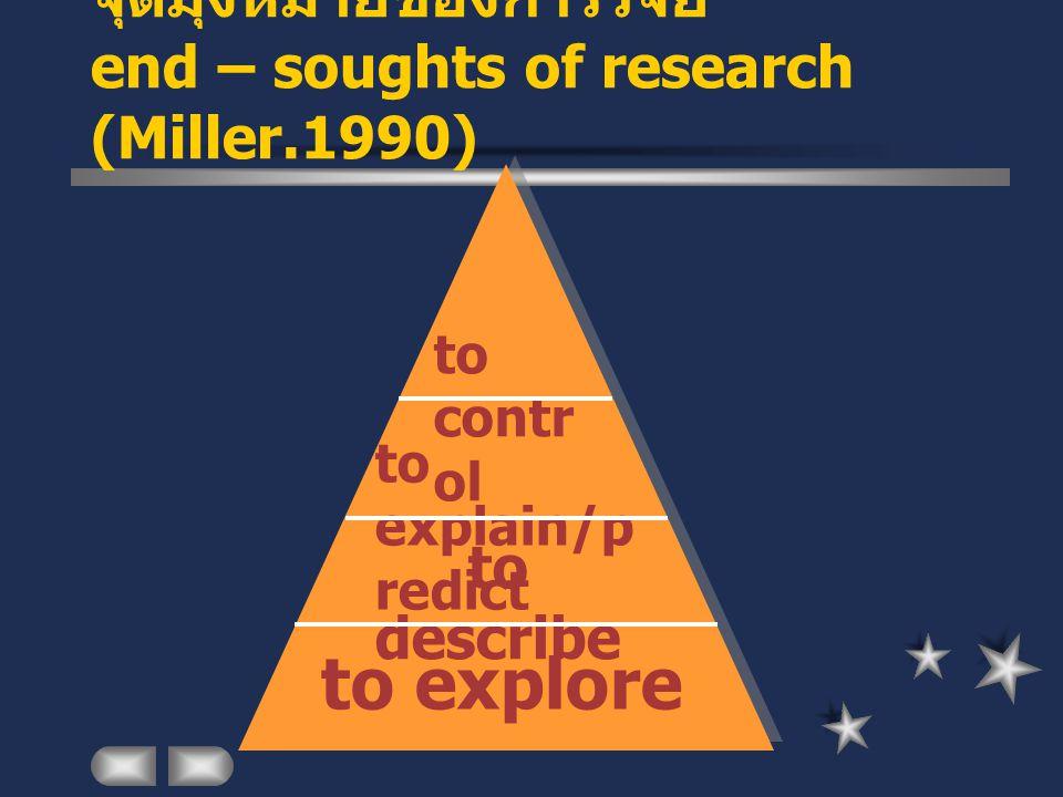 จุดมุ่งหมายของการวิจัย end – soughts of research (Miller.1990)
