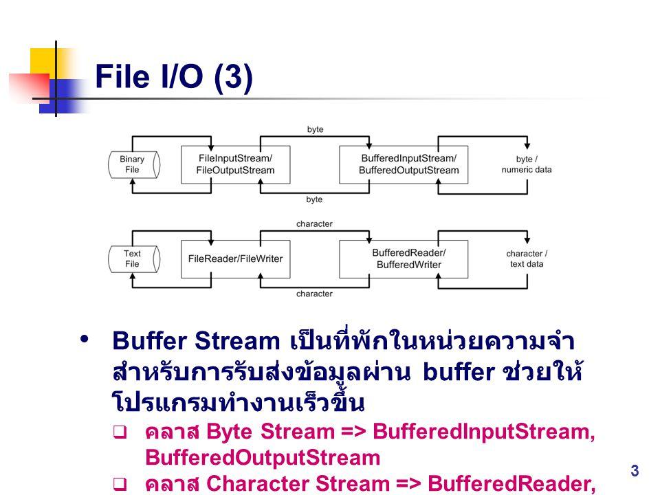 File I/O (3) Buffer Stream เป็นที่พักในหน่วยความจำสำหรับการรับส่งข้อมูลผ่าน buffer ช่วยให้โปรแกรมทำงานเร็วขึ้น.
