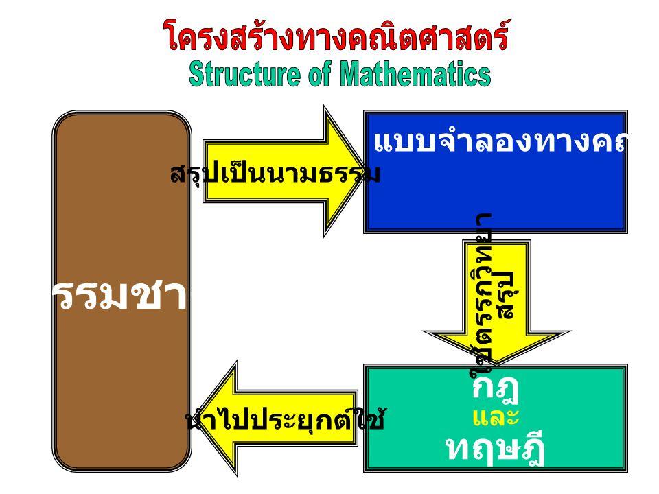 โครงสร้างทางคณิตศาสตร์