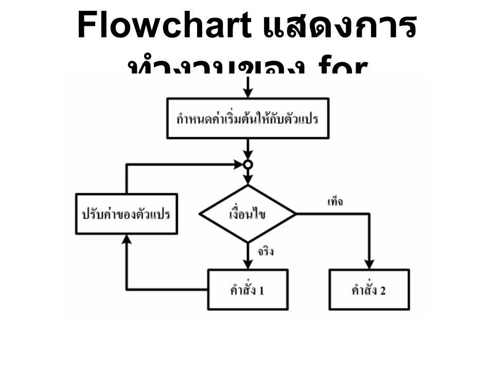 Flowchart แสดงการทำงานของ for