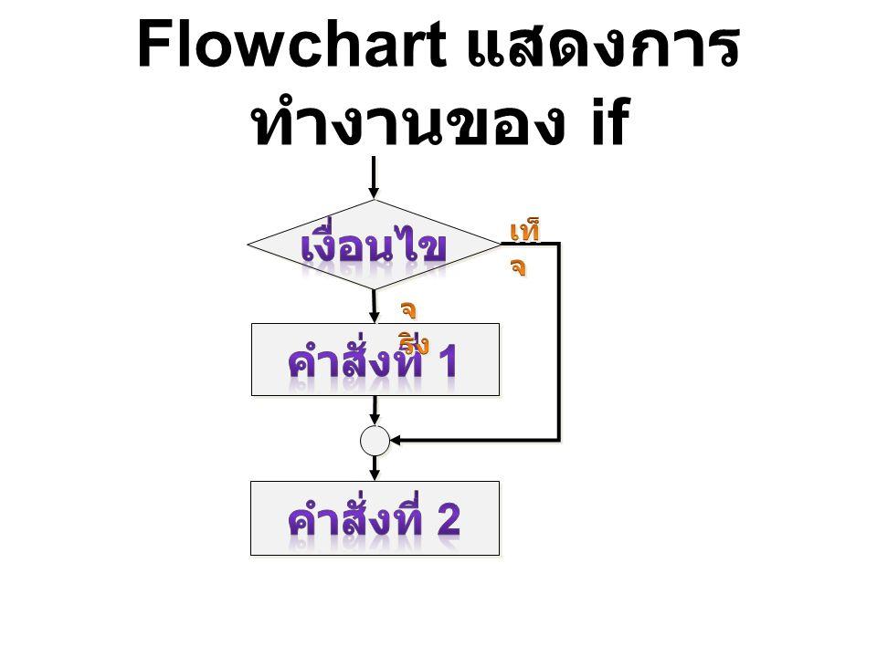 Flowchart แสดงการทำงานของ if