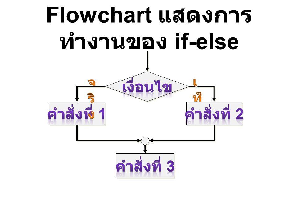 Flowchart แสดงการทำงานของ if-else