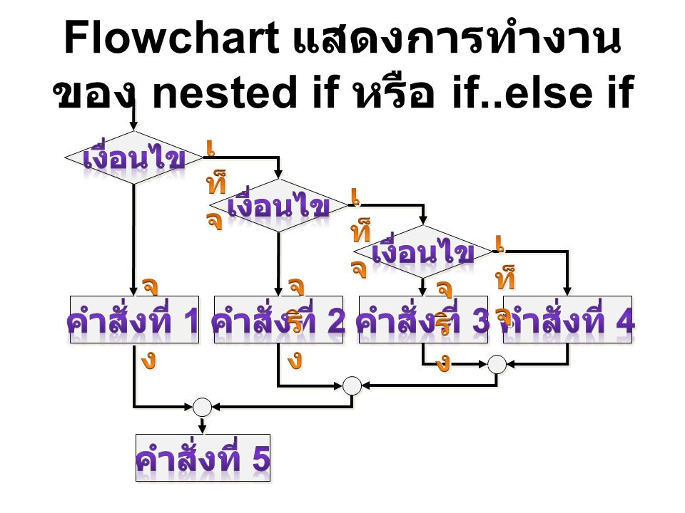 Flowchart แสดงการทำงานของ nested if หรือ if..else if