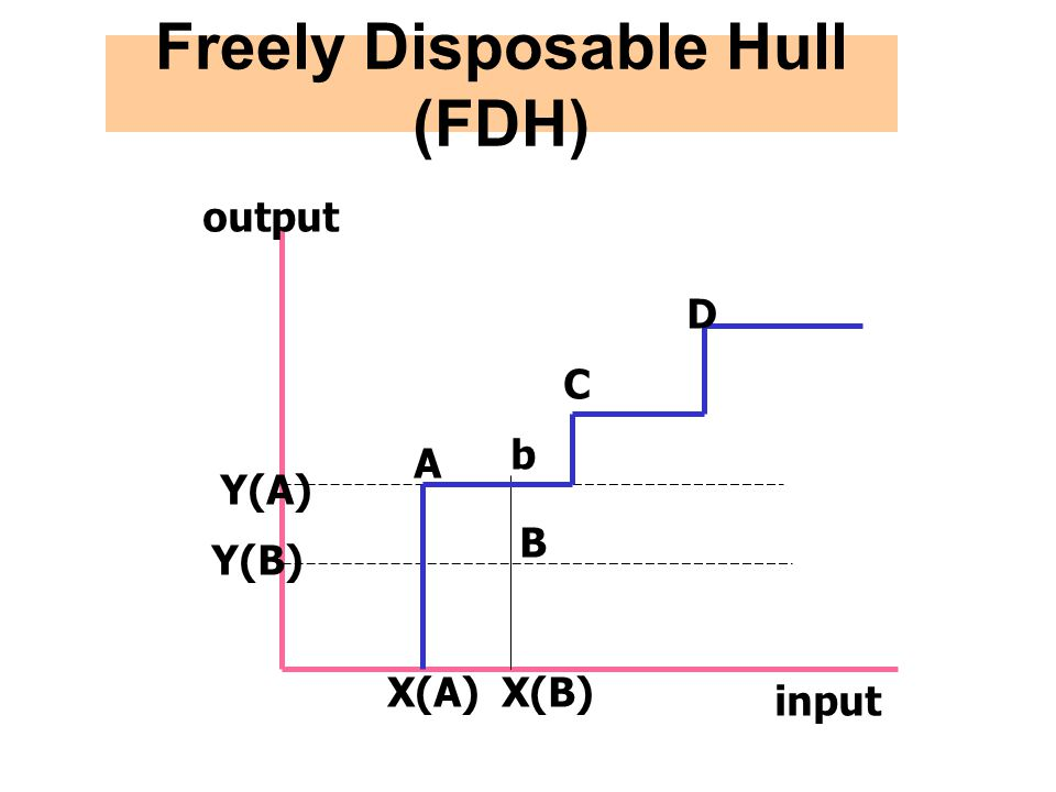 Freely Disposable Hull (FDH)