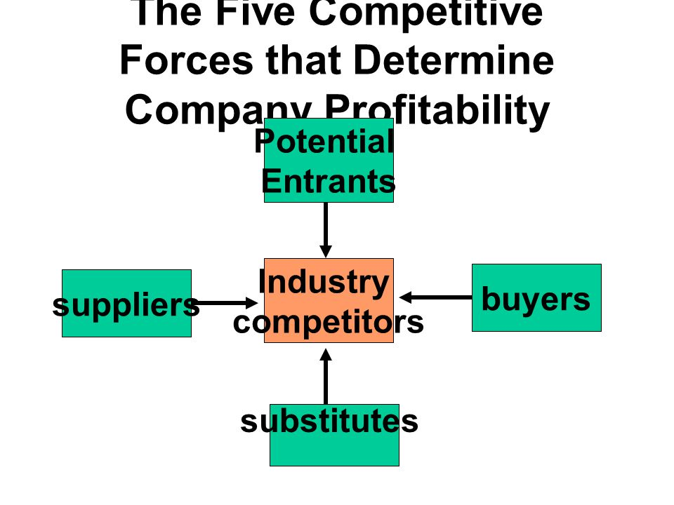 The Five Competitive Forces that Determine Company Profitability