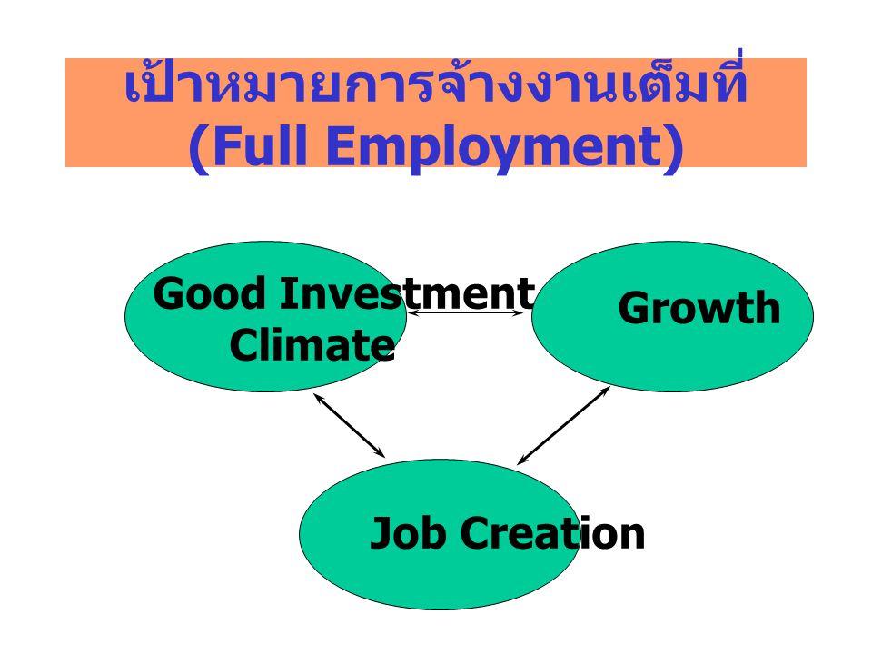 เป้าหมายการจ้างงานเต็มที่ (Full Employment)